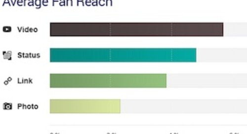 Video Posts Have the Most Organic Reach on Facebook