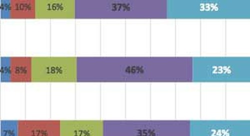 Marketers Feel Overwhelmed by Number of Technology Vendors