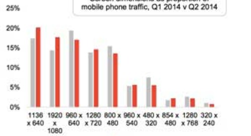 Mobile Trends: Most Popular Phones, Screen Sizes, and Resolutions