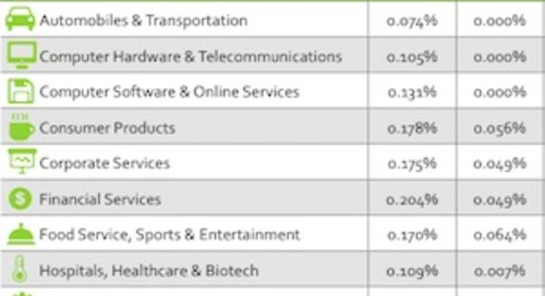 2015 Email Benchmarks by Industry