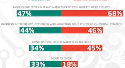 Are Companies Structured Correctly for Digital Marketing Success? [Infographic]