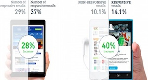 Mobile Email Benchmarks: YOY Click, Purchase, and Design Trends