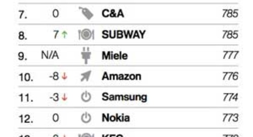 The 20 Most 'Simple' Brands in the World