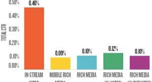 Digital Advertising Benchmarks: Performance Metrics by Format