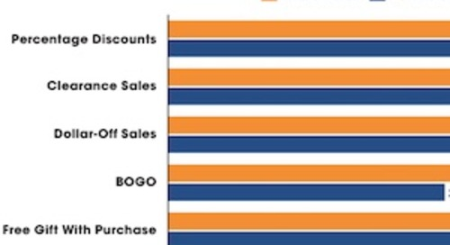 The Types of Holiday Promotions Consumers Like Most