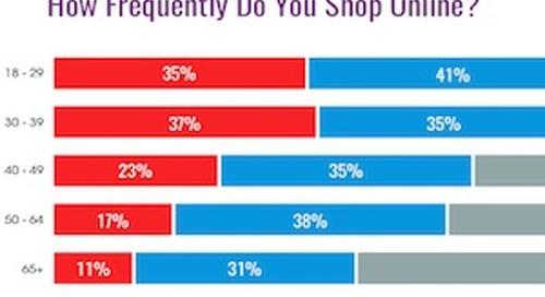 How Often Do Americans Shop Online?