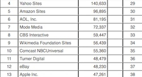 The 50 Most Popular Web Properties in the US