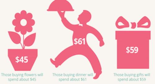 What Moms Want for Mother's Day [Infographic]