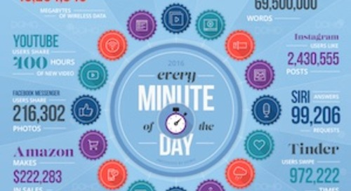 The Amazing Scope of What Happens Online in a Minute [Infographic]
