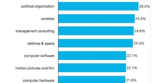 The Industries That Rely Most on LinkedIn Connections for Hiring