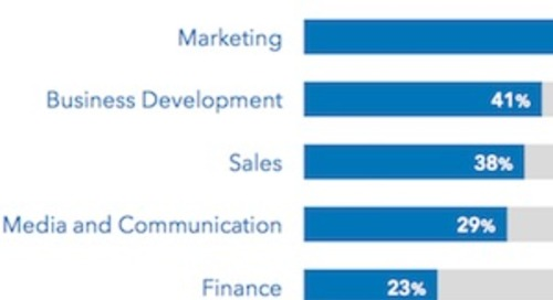 Which Departments Most Influence B2B Purchase Decisions?