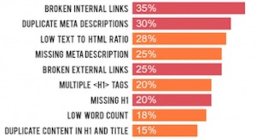 The 11 Most Common Website SEO Issues [Infographic]
