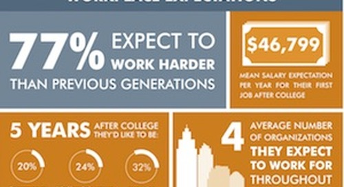 How Generation Z Feels About Work and Careers [Infographic]