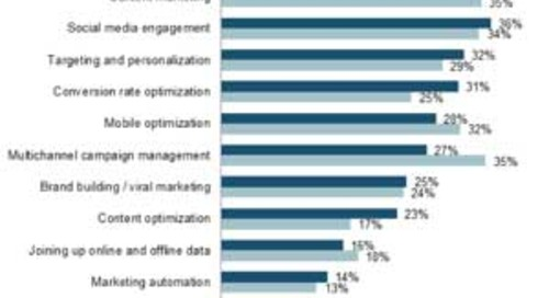 The Most Exciting Digital Marketing Opportunity of 2014