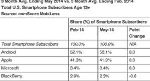 The Top Smartphone Apps, Manufacturers, and Platforms