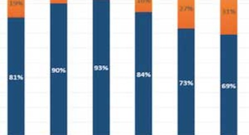 What Consumers Dislike About Mobile Email