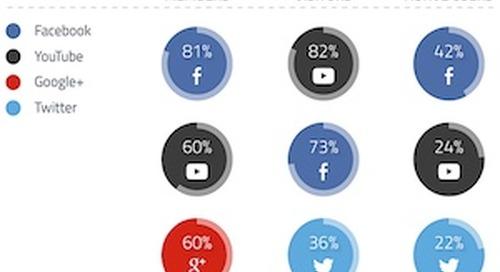 How the Big 4 Social Platforms Differ: Members vs. Visitors