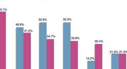 Mobile Shopping Behavior During the Holiday Season
