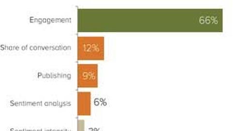 Why Marketers Use Social Media Analytics Tools
