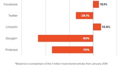 Social Sharing: An Analysis of the 1 Million Most Shared Articles on Social Media