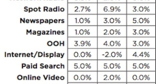 2016 Advertising Rate Increases Forecast for Nearly All Channels
