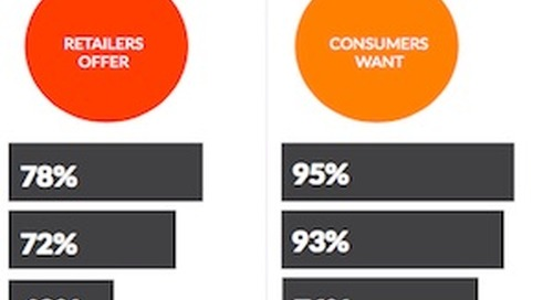 Consumers' Preferred Retail Shipping Options