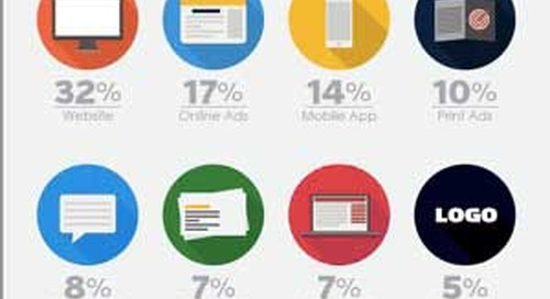 27% of SMBs Unaware of Marketing Tax Deduction