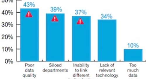 The Top Barriers to Cross-Channel Marketing