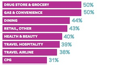 The State of Customer Loyalty Programs in 2016