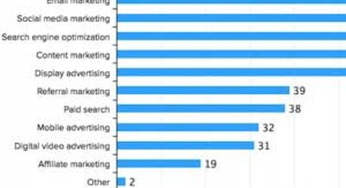 The Most Effective, Most Used, and Most Budgeted for Digital Marketing Tactics