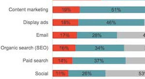 Enterprises' Top Digital Marketing Priorities for 2015