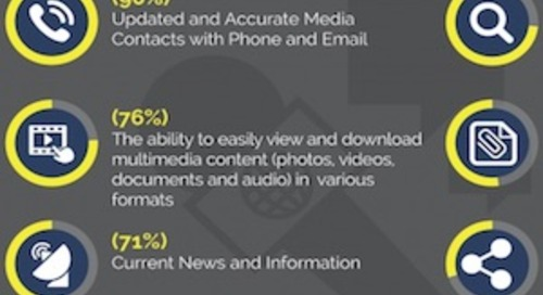 What Journalists Want From Online Corporate Newsrooms