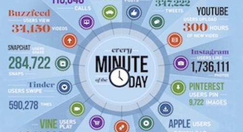 The Staggering Scale of What Happens Online in a Minute [Infographic]