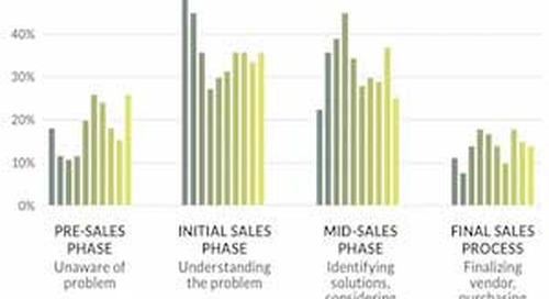 The Best Content Types for Each Stage of the B2B Sales Cycle  [Infographic]