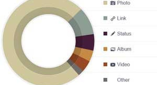 Photo Posts Spark the Most Engagement on Facebook
