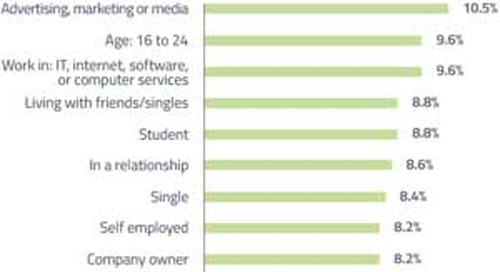 Who Uses Instagram? Marketers, Students, and IT Workers