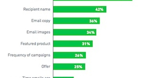 How Retail Marketers Are Improving Their Email Campaigns