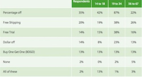 What Consumers Want From Brand Emails