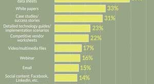 Content Types Valued Most by B2B Tech Buyers [Infographic]