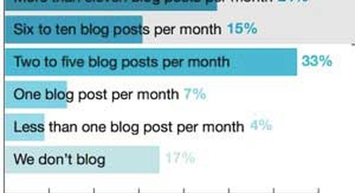 How Often Are Marketers Creating Content?