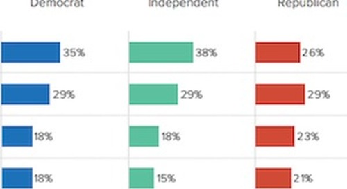 The Most Effective Ad Types for Influencing Voters