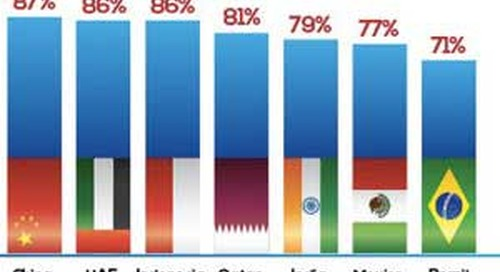 Mobile Commerce Trends by Country in 2013