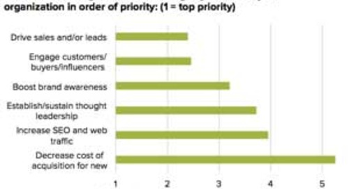 2014 Content Marketing Trends and Tactics