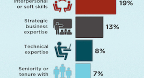 What Makes an Employee Management Material?