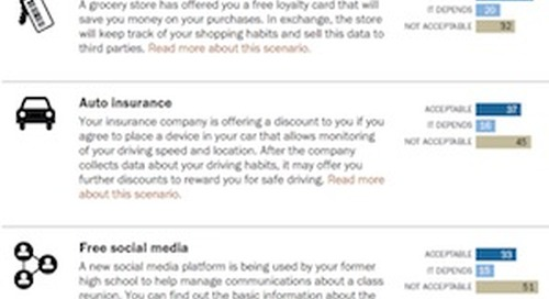 In What Situations Are Americans Willing to Share Personal Information? [Infographic]