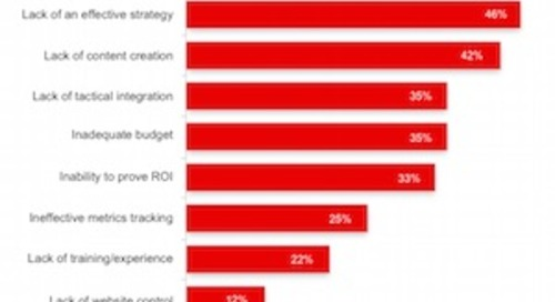 B2B Inbound Marketing: Top Tactics, Goals, and Challenges