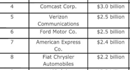 The Top US Advertisers Last Year