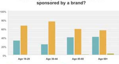 How Consumers Feel About Sponsored Content