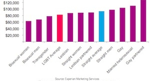 LGBT Consumers: What Marketers Need to Know