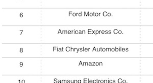 The 10 Biggest Advertisers in the United States